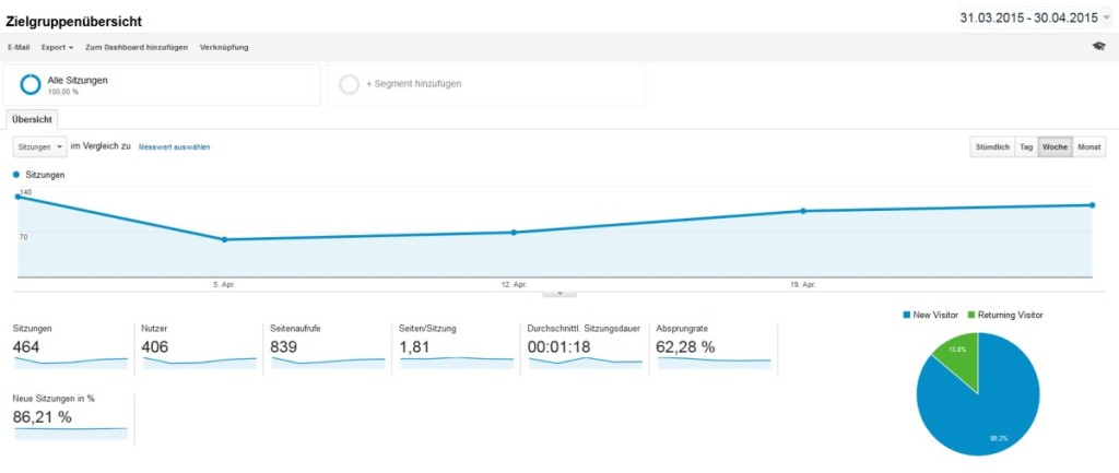 Quelle: Google Analytics